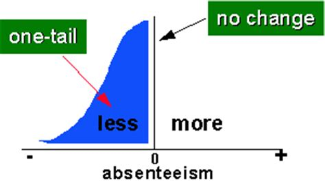 How to Write a Thesis; How to write statement of the null