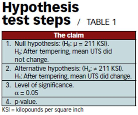 Null hypothesis in thesis writing
